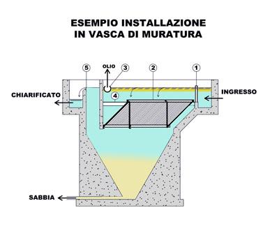 installazione vasca di muratura